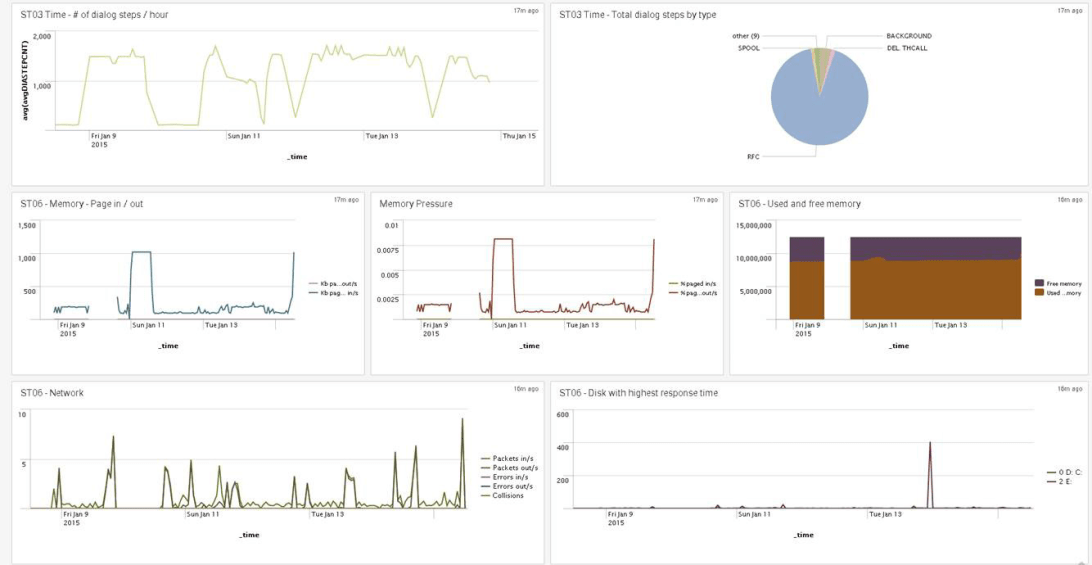 PowerConnect for Splunk