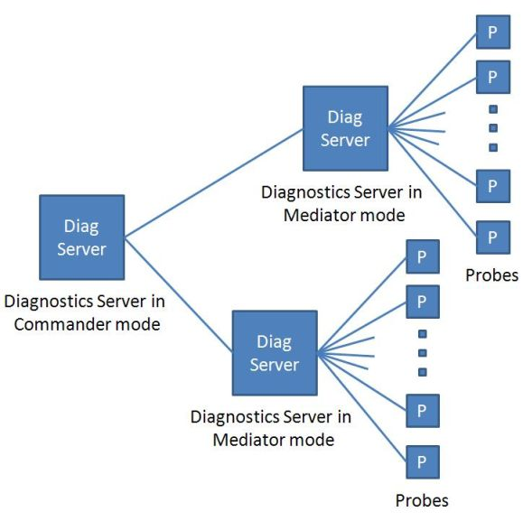 HP Diagnostics with servers in Mediator mode