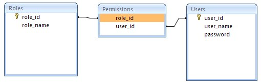 An example of a many-to-many database table relationship