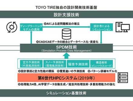 TOYO TIRE 新たなタイヤ設計技術を確立 AIの活用も