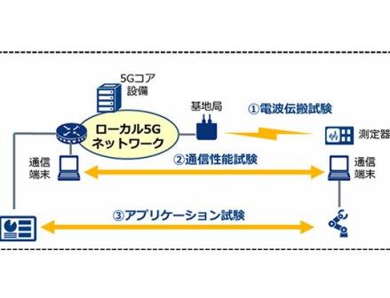 ローカル5G実証実験を実施 NTTコミュニケーションズ、ブリヂストンと合意