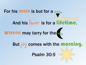 Indented lines help you memorize psalms