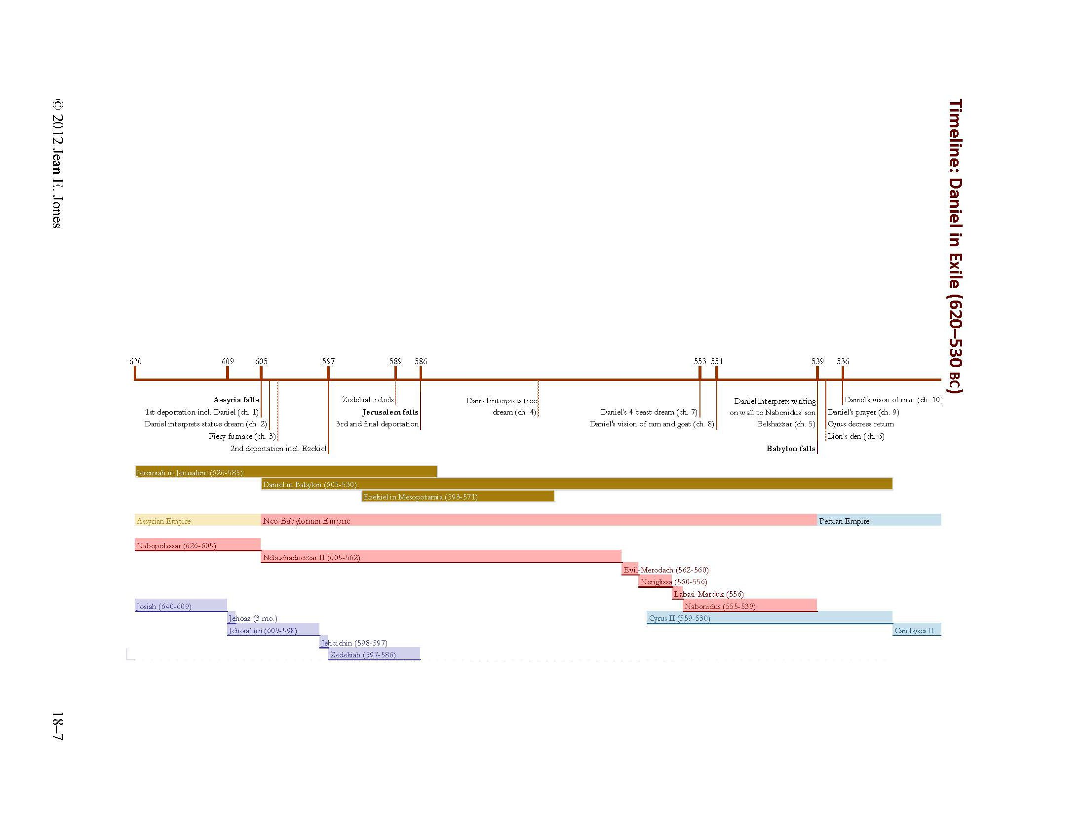 image about Old Testament Timeline Printable called 7 Absolutely free Equipment for Comprehension the Previous Testomony Jean E. Jones