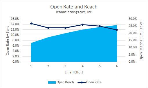 Open Reach