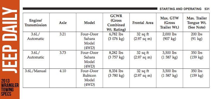2013-Jeep-Wrangler-4-door-Rubicon-Towing-Capacity
