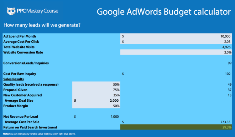 google adwords budget calculator