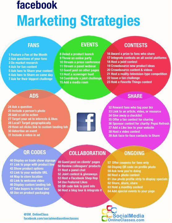 64 Facebook Marketing Strategies Infographic