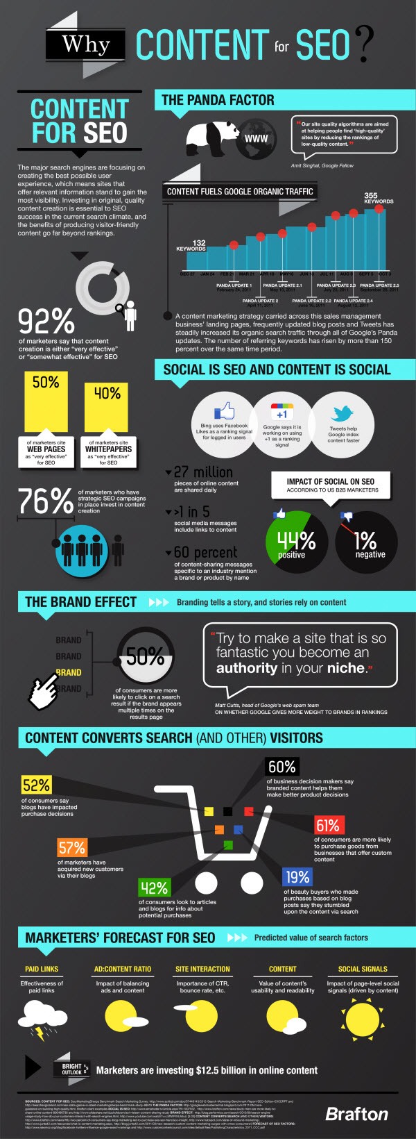SEO and Content Infographic
