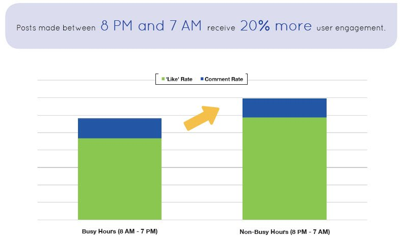Posts made between 8 PM and 7 AM receive 20% more user engagement.