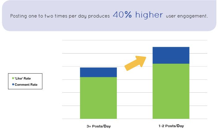 How often you should be posting to Facebook per day