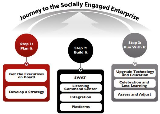 3 Steps to a socially engaged enterprise