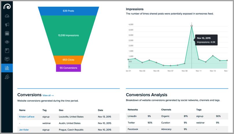 Conversions graph for winning B2B social media marketing campaign