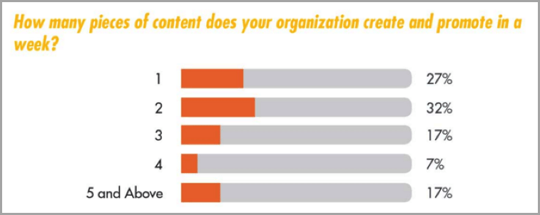 Pieces of content graph - how to outsource your content creation