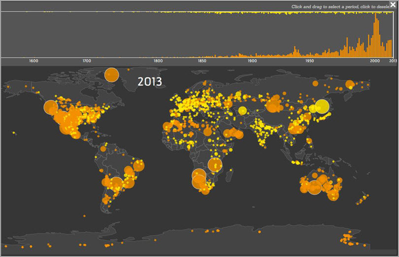 data-visualizations-and-graphical-data-for-visual-content-that-goes-viral