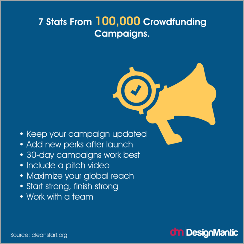 Tracking Small Business Trends -- Crowdfunding