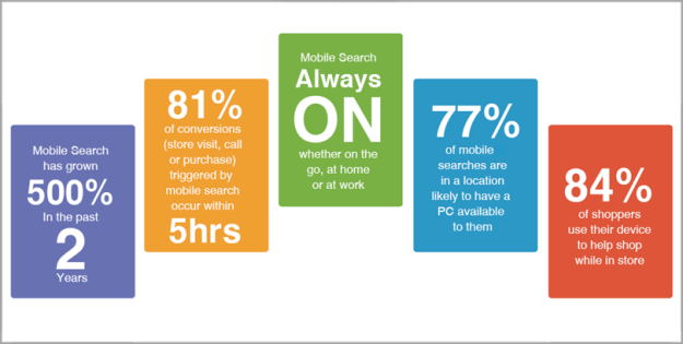 Mobile Friendly Website and Apps for Ecommerce Platforms