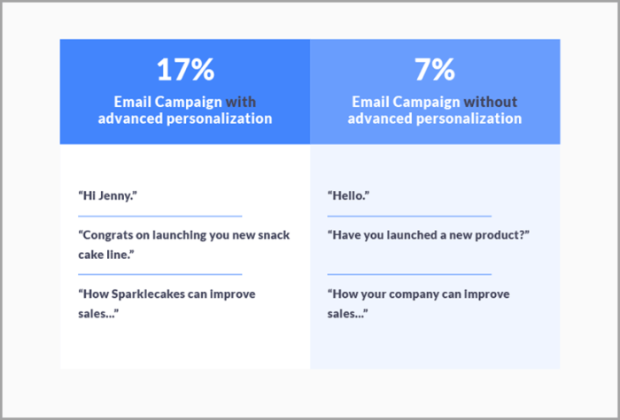 Personalize like Woodpecker for cold emailing