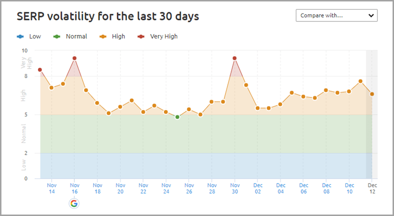 SERP Volatility for the last 30 days for Google patents