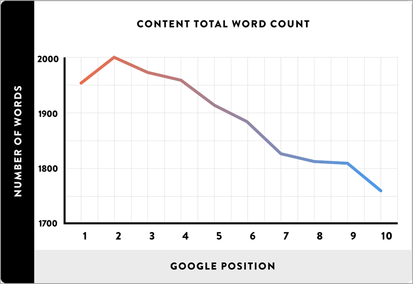 Content Total Word Count for content promotion strategies