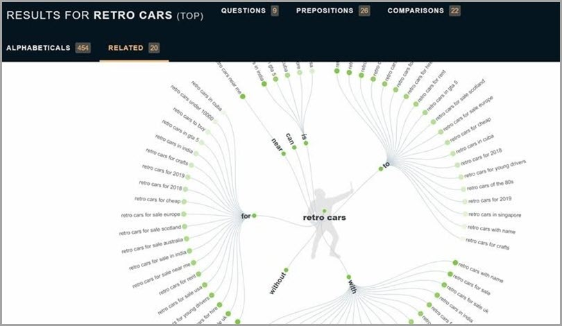 Answer the Public Free Keyword Research Tools