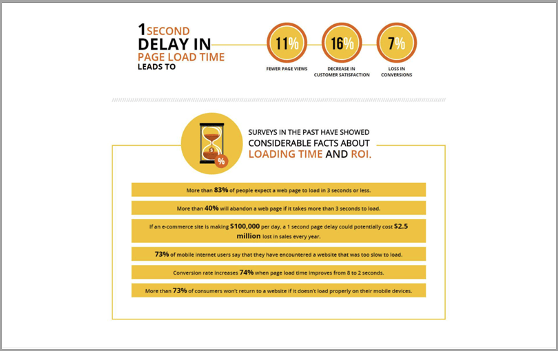 1 Second Delay In Page Load Time Customer Experience