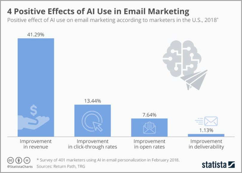 4 Positive Effects of AI Use in Email Marketing