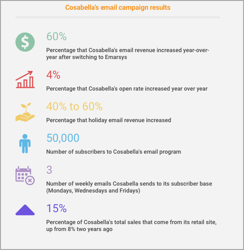 Cosabella's Email Campaign Results for AI Email Marketing