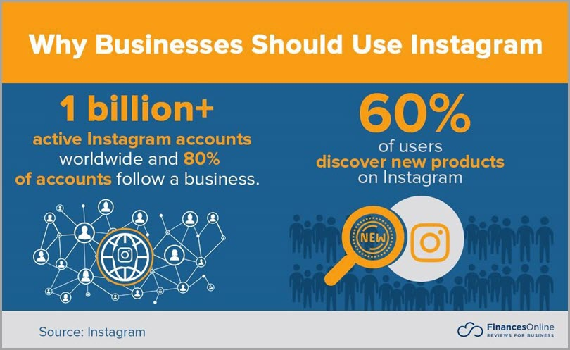 Why Businesses Should Use Instagram In Scheduling Instagram Posts