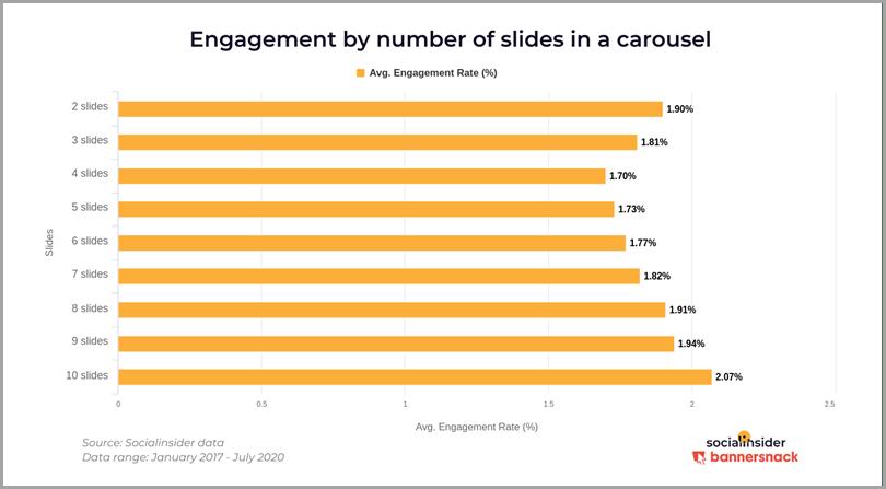 Engagement par nombre de diapositives dans une diapositive - contenu Instagram