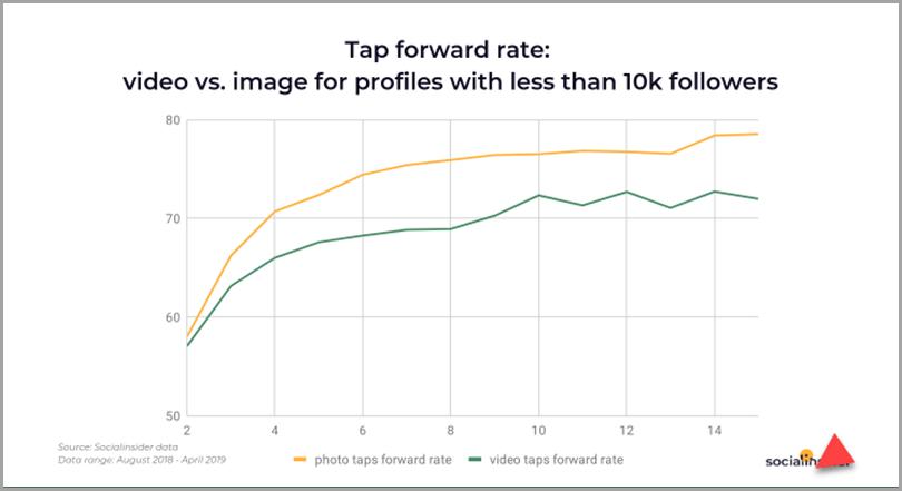 Appuyez sur le taux de transfert de la vidéo par rapport à l'image de profil-sous 10k abonnés-contenu Instagram