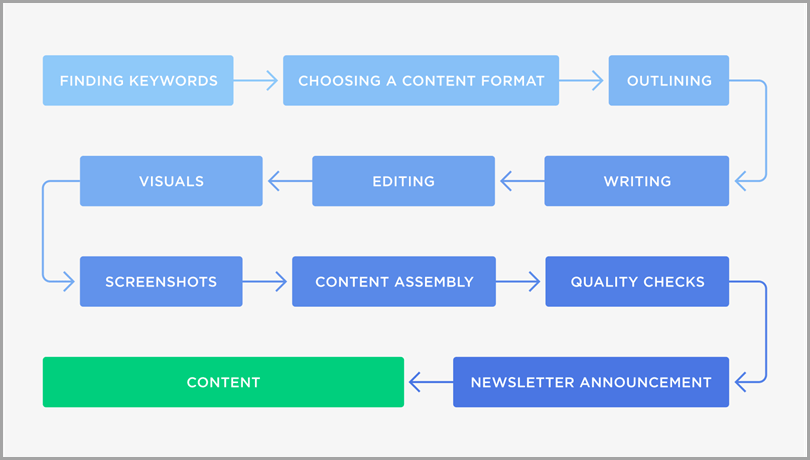 scale-content-content-production-capacity-map-workflow