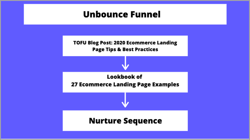 high-converting-content-unbounce-funnel