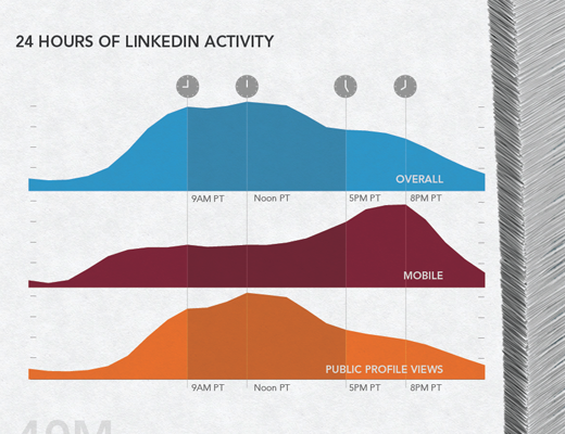 LinkedIn: You Are One in a Hundred Million