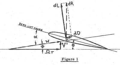 Generic Vector diagram of Forces on Blade Section
