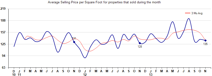 Rio Verde Arizona Average Sales Price Per Square Foot,Tonto Verde Arizona Average Sales Price Per Square Foot