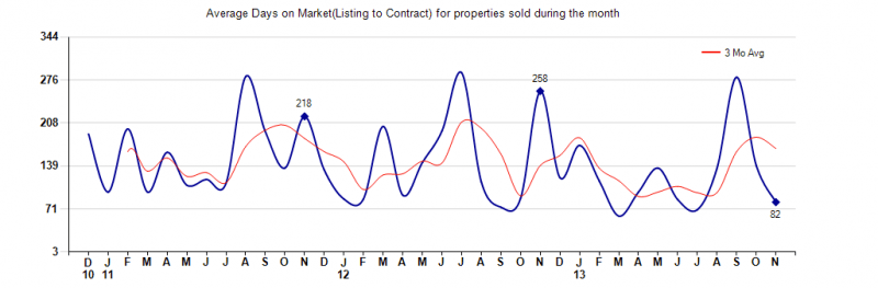 house days on market,days to sell a home in carefree arizona