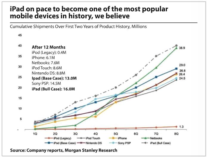 iPad Demographic Trends