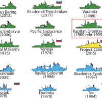 Infographic: Major Icebreakers of the World