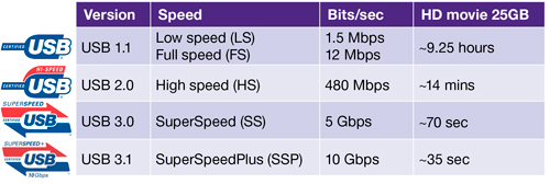 https://www.synopsys.com/Company/Publications/DWTB/Pages/dwtb-usb3_1-2014Q4.aspx