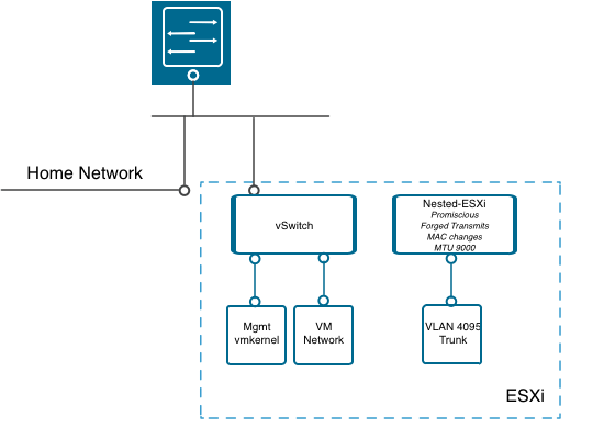How I configured VLANs, VXLANs and OSPF in my nested VMware homelab