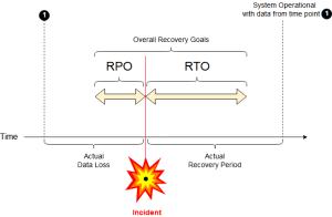 RPO_RTO_example