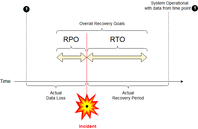 Dealing with Availability and Recoverability requirements in a VCDX design