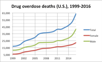 drug overdose epidemic deaths
