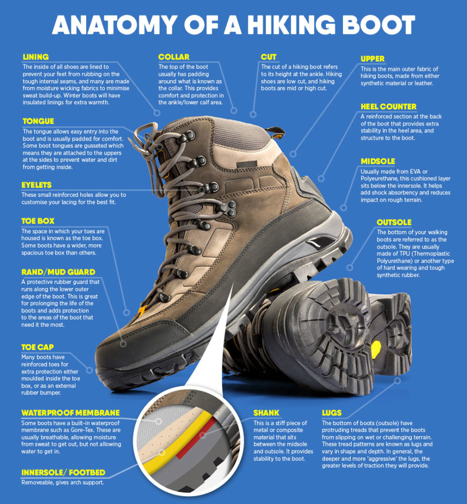 4a9af2b7d16 How to Buy Hiking Boots - Jeff Ryan, Author & Speaker