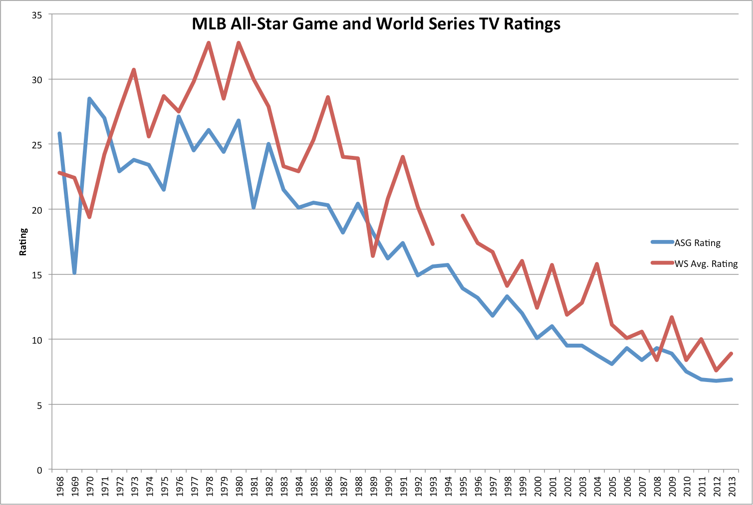 How to Fix Baseball, Part II: Fix the All-Star Game - Jeff