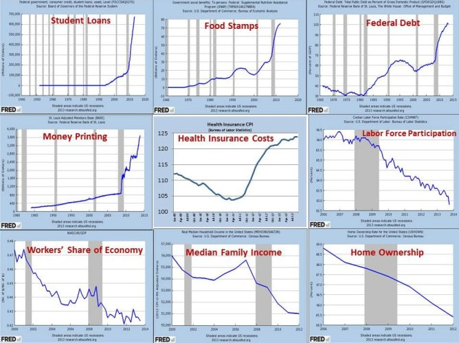 Obama Economy a Disaster