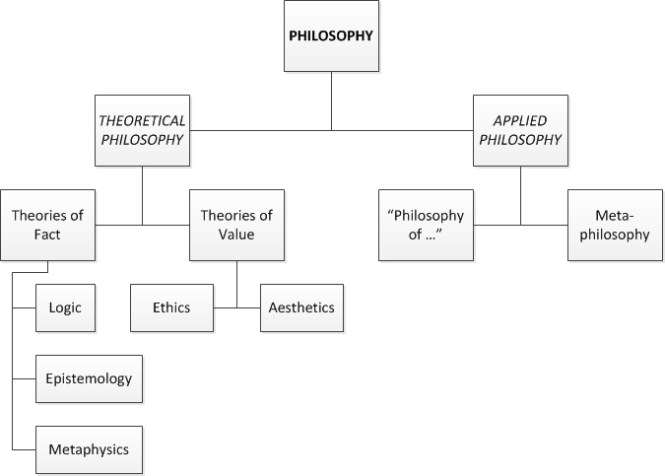 (a visio chart of a high-level breakdown of philosophy as an intellectual enterprise)