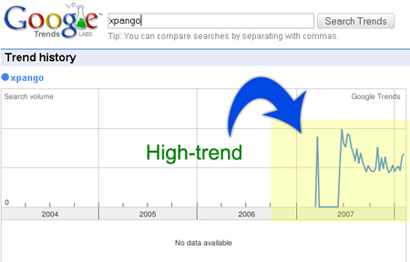A High-trend Keyword
