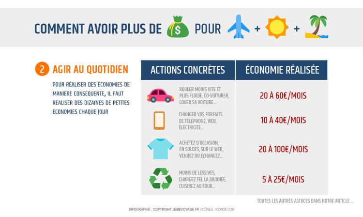 Infographie : économiser pour voyager davantage