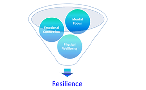 Resilience Change